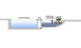 Schwimmteich_Konstruktion