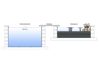 Biopool_Konstruktion